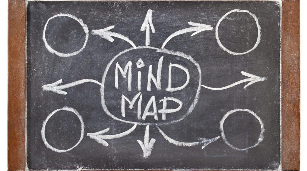 Document Exploratory Testing Using Mind Maps