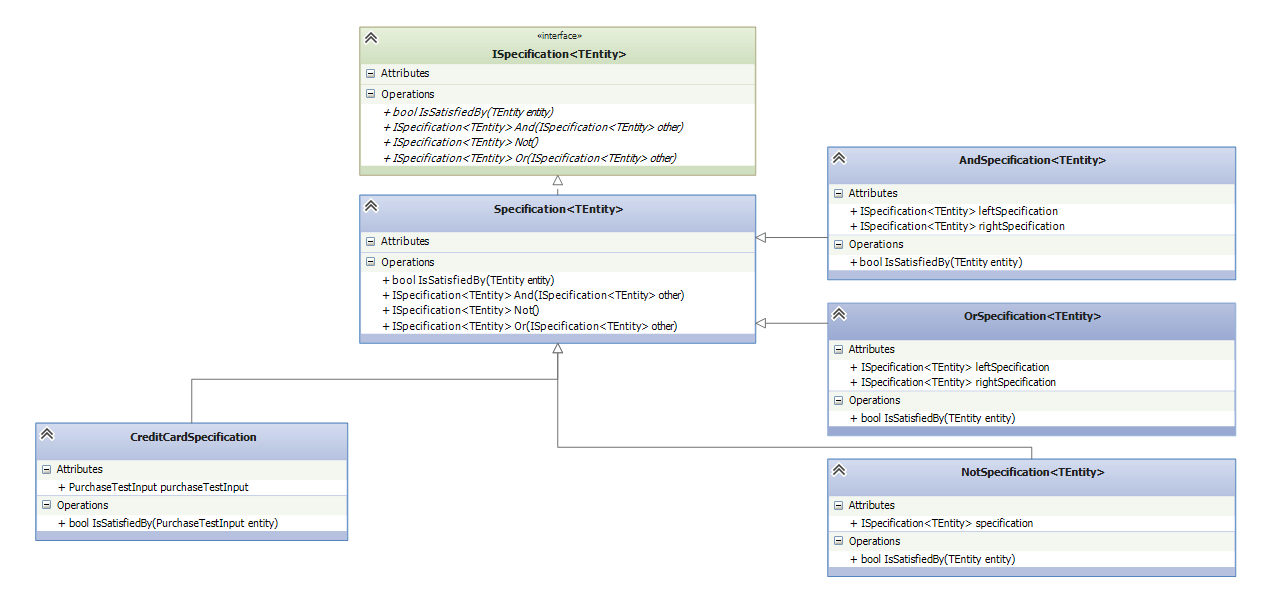 Specification Design Pattern Class Diagram