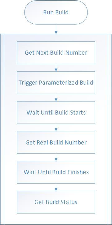 Jenkins C# API Library Workflow