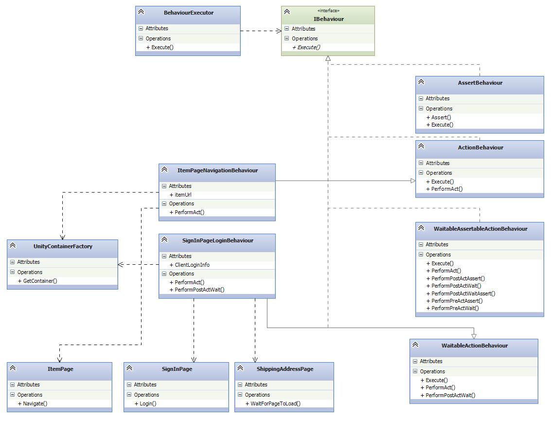Advanced Behaviours Design Pattern Part 1