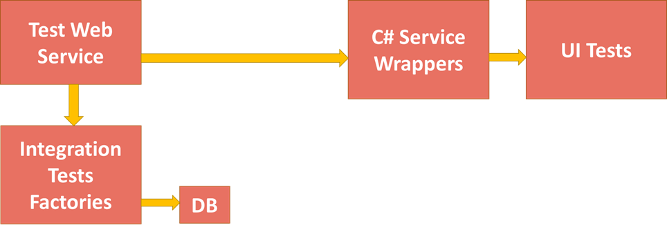 Test Data Equipment Service Diagram
